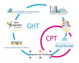 GHT et CPT haute-Garonne et Tarn-Ouest